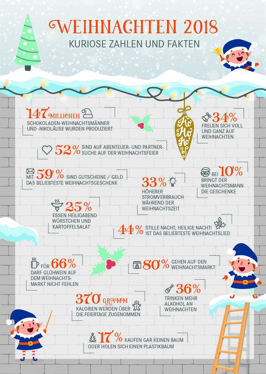 lustige fakten zu weihnachten eine weihnachtliche infografik. Black Bedroom Furniture Sets. Home Design Ideas